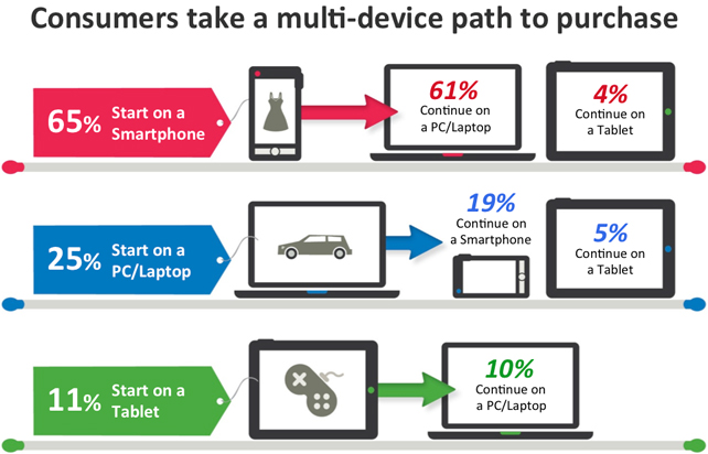 Consumers Take Multi-Device Path to Purchase